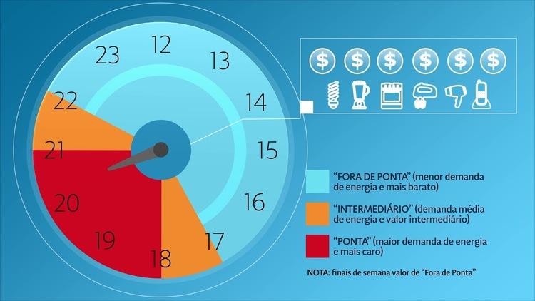 Tarifa Branca: nova opção para reduzir a conta de energia